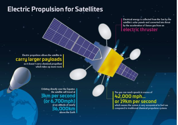 Infographic showing Electric Propulsion for Satellites